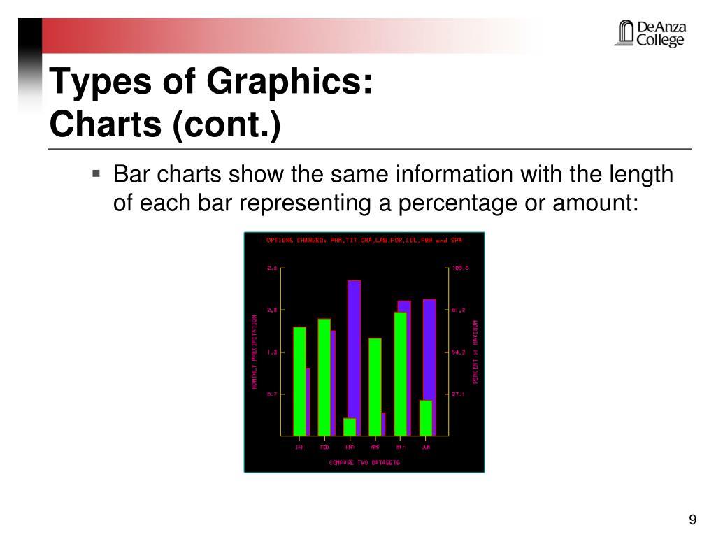 Types of Graphics: