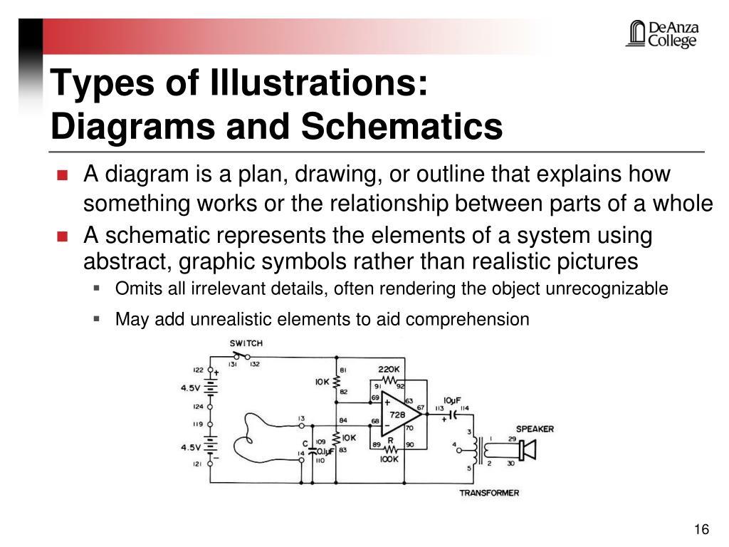 Types of Illustrations: