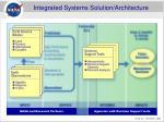 integrated systems solution architecture