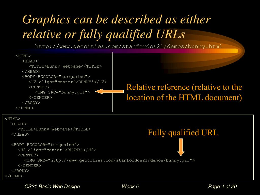 Graphics can be described as either relative or fully qualified URLs