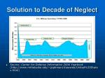 solution to decade of neglect