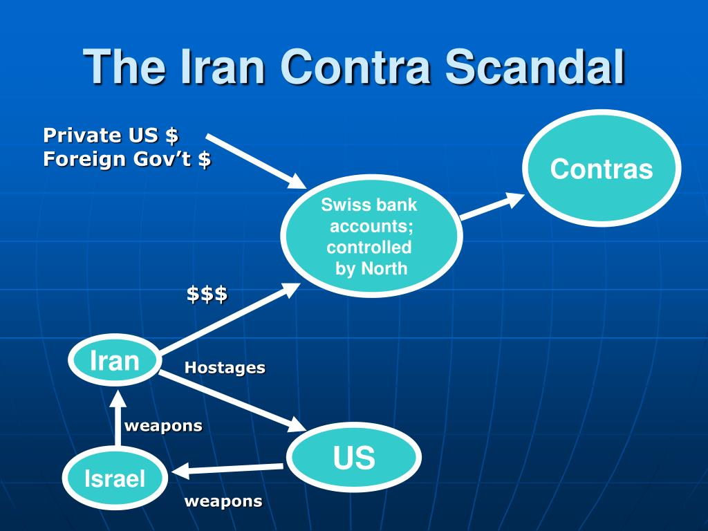 The Iran Contra Scandal