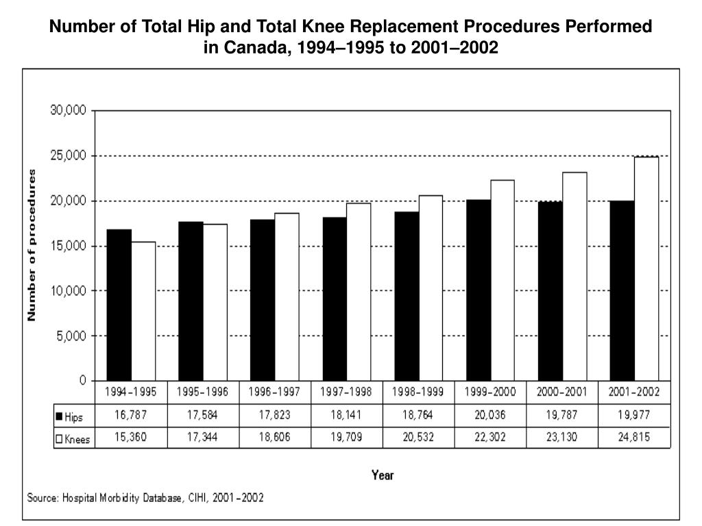 Number of Total Hip and Total Knee Replacement Procedures Performed in Canada, 1994–1995 to 2001–2002