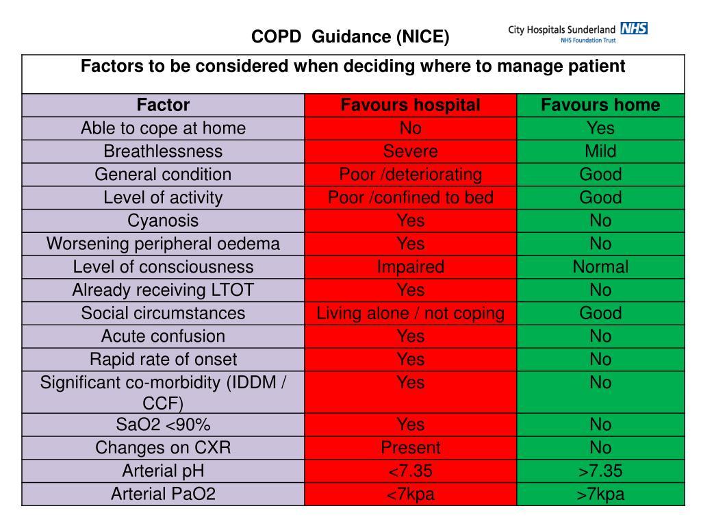COPD  Guidance (NICE)