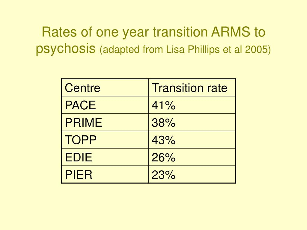 Rates of one year transition ARMS to psychosis