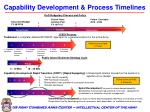 capability development process timelines
