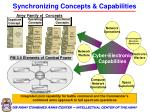 synchronizing concepts capabilities