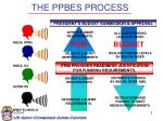 the ppbes process