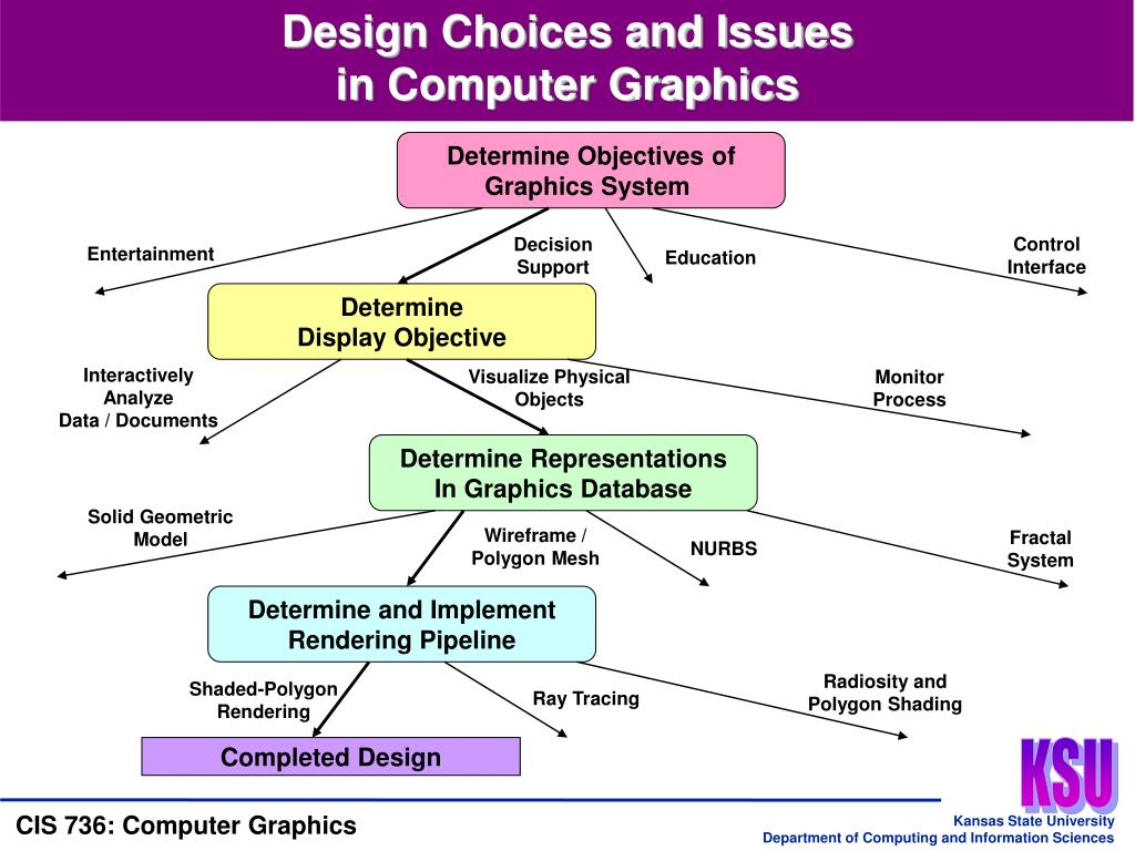Determine Objectives of