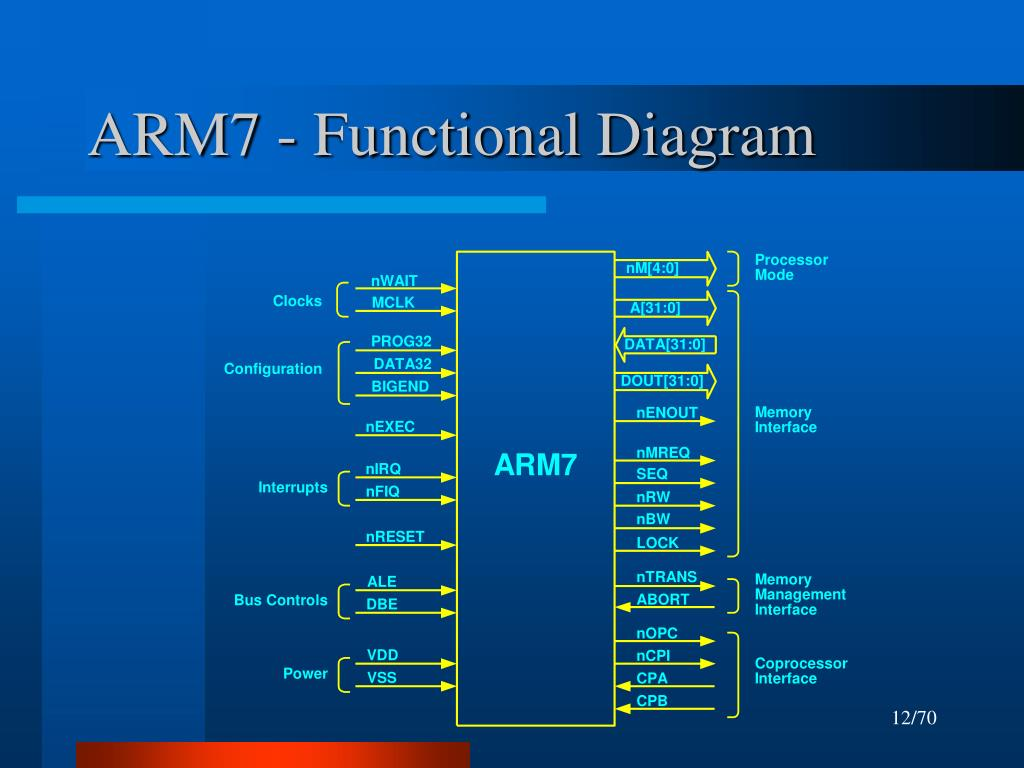 ARM7 - Functional Diagram