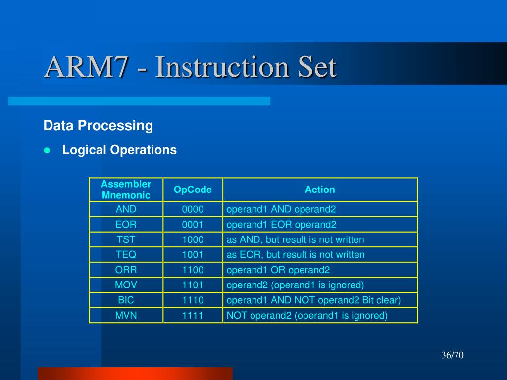 ARM7 - Instruction Set