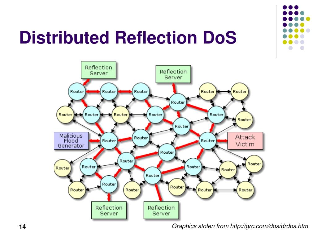 Distributed Reflection DoS
