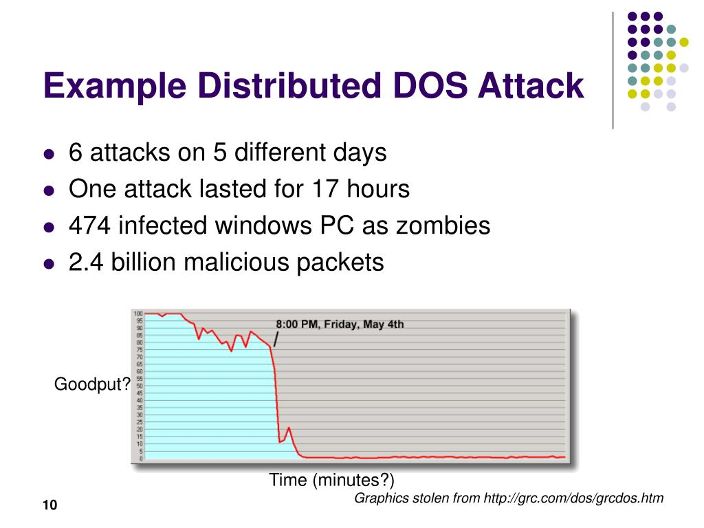 Example Distributed DOS Attack