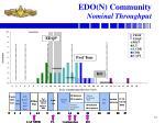 edo n community nominal throughput