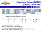 growing a successful ro swo n career path
