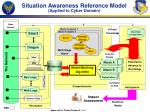 situation awareness reference model applied to cyber domain