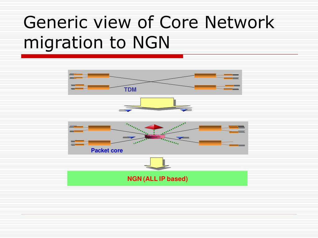 Generic view of Core Network migration to NGN
