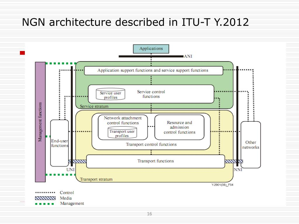 NGN architecture described in ITU-T Y.2012