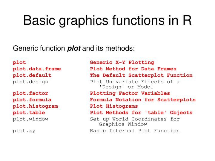 Basic graphics functions in R