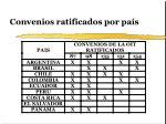 convenios ratificados por pa s