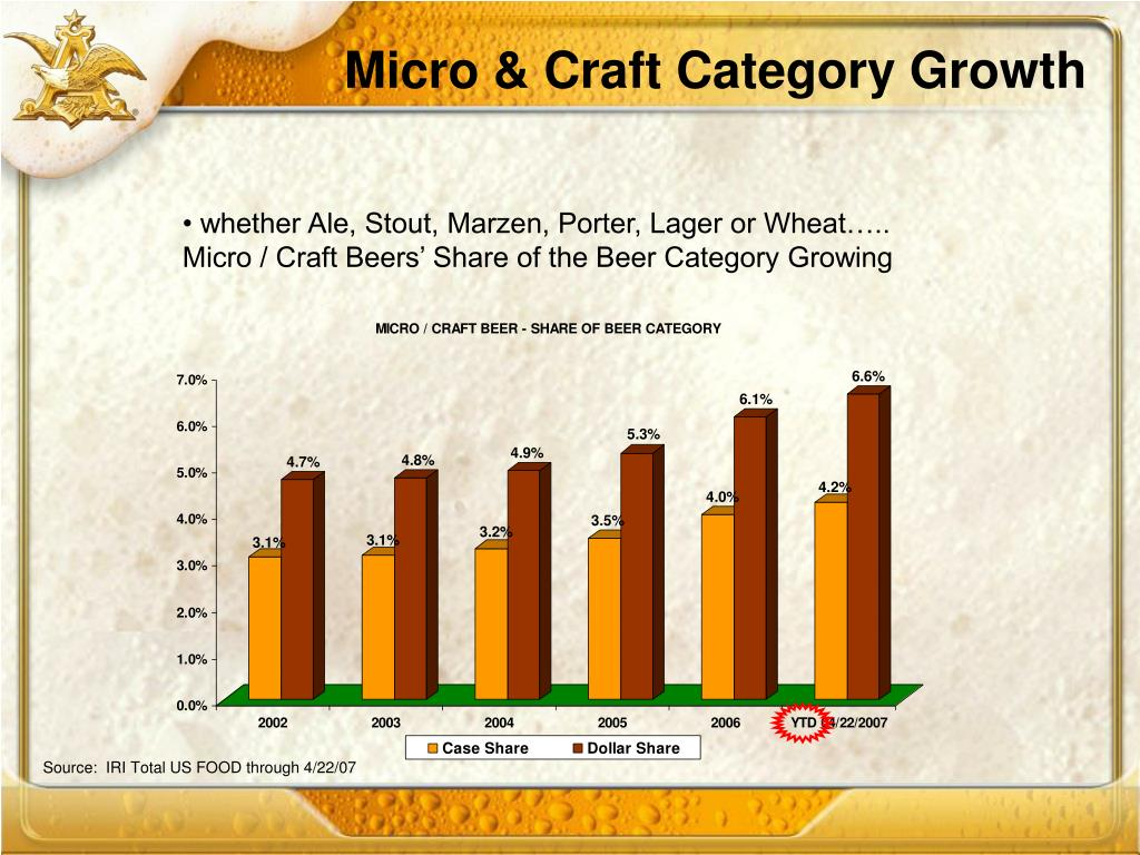 Micro & Craft Category Growth