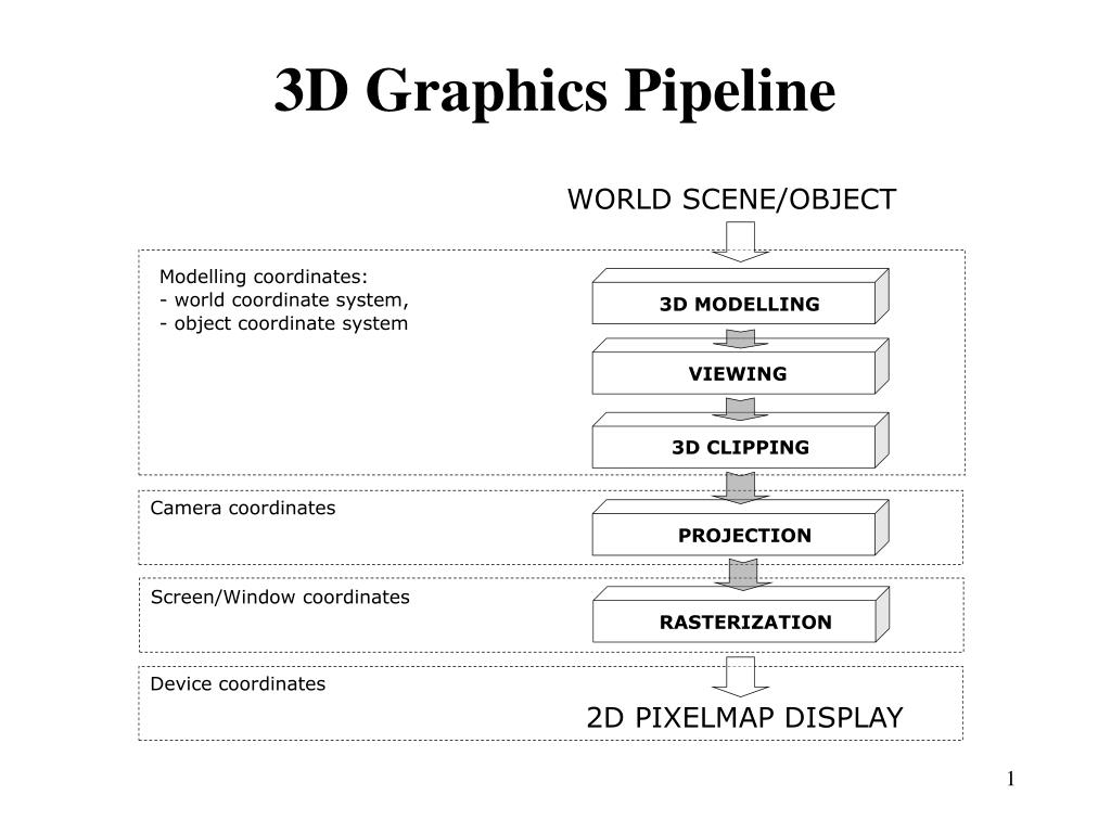 3d graphics pipeline l.