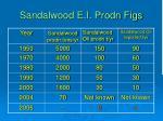 sandalwood e i prodn figs