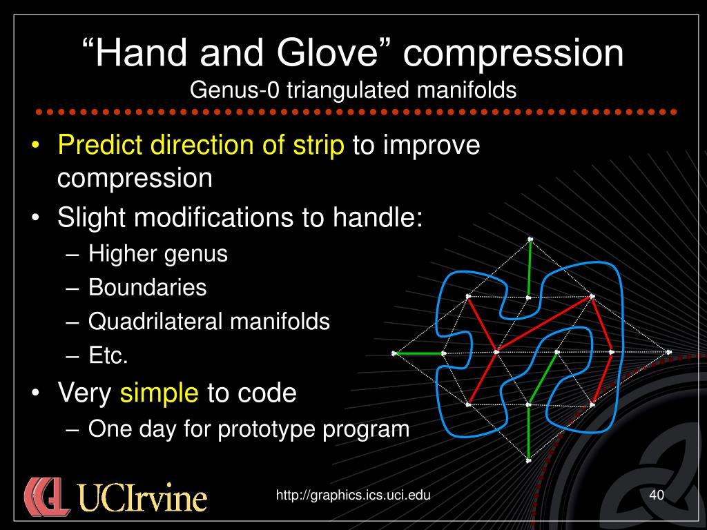 """""""Hand and Glove"""" compression"""