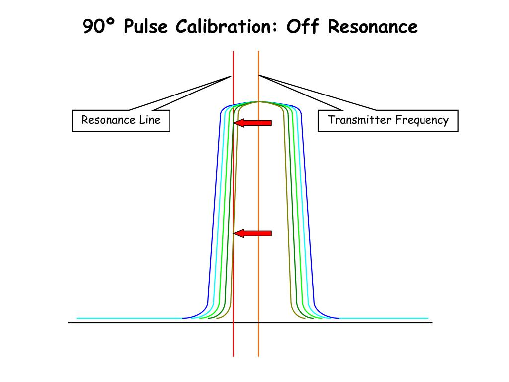 90º Pulse Calibration: Off Resonance
