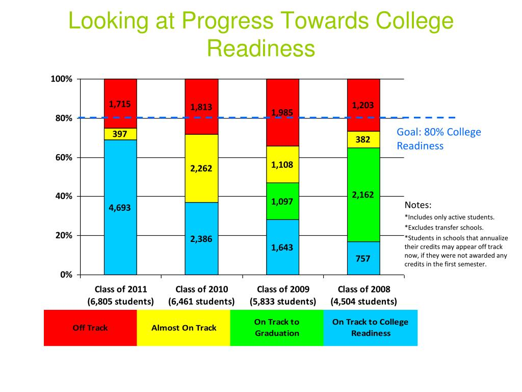 Looking at Progress Towards College Readiness