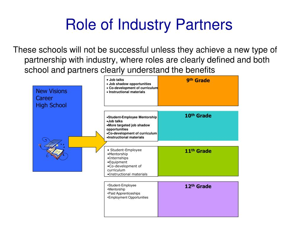 Role of Industry Partners