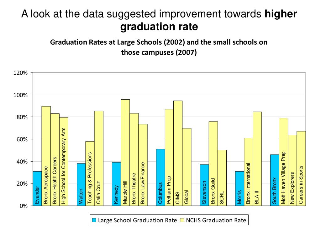 A look at the data suggested improvement towards
