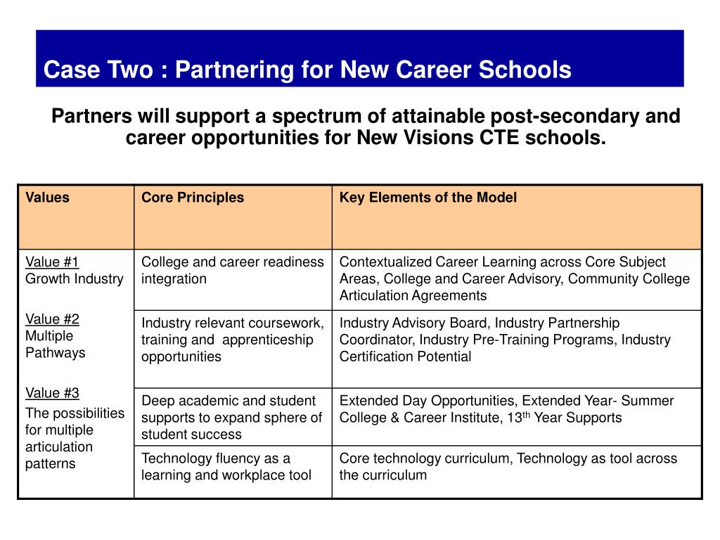 Case Two : Partnering for New Career Schools