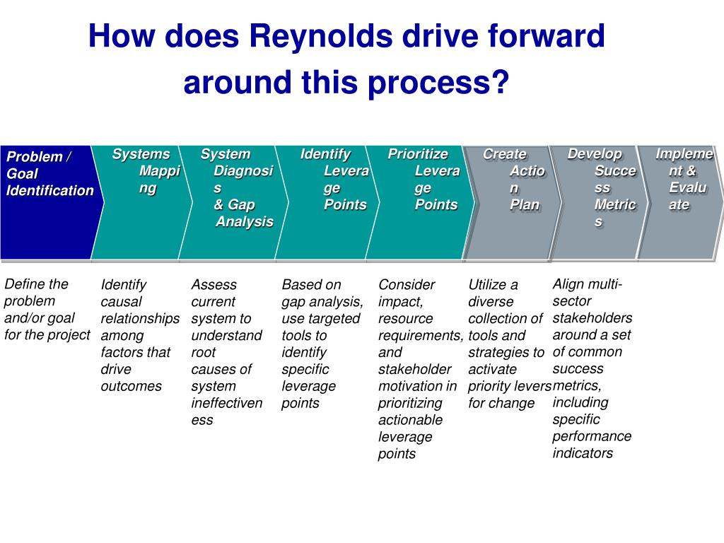 How does Reynolds drive forward