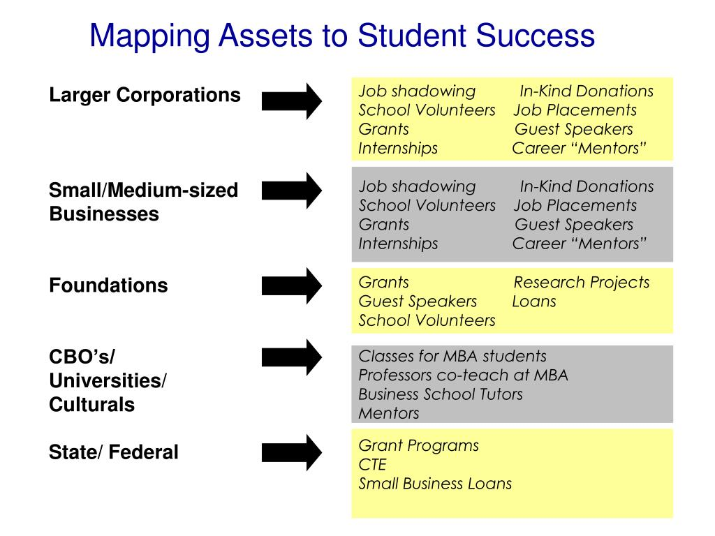 Mapping Assets to Student Success