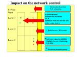 impact on the network control
