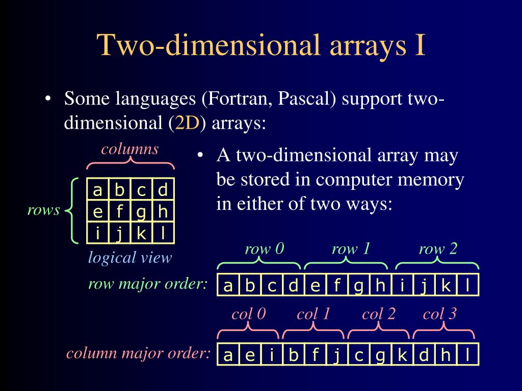 Some languages (Fortran, Pascal) support two-dimensional (