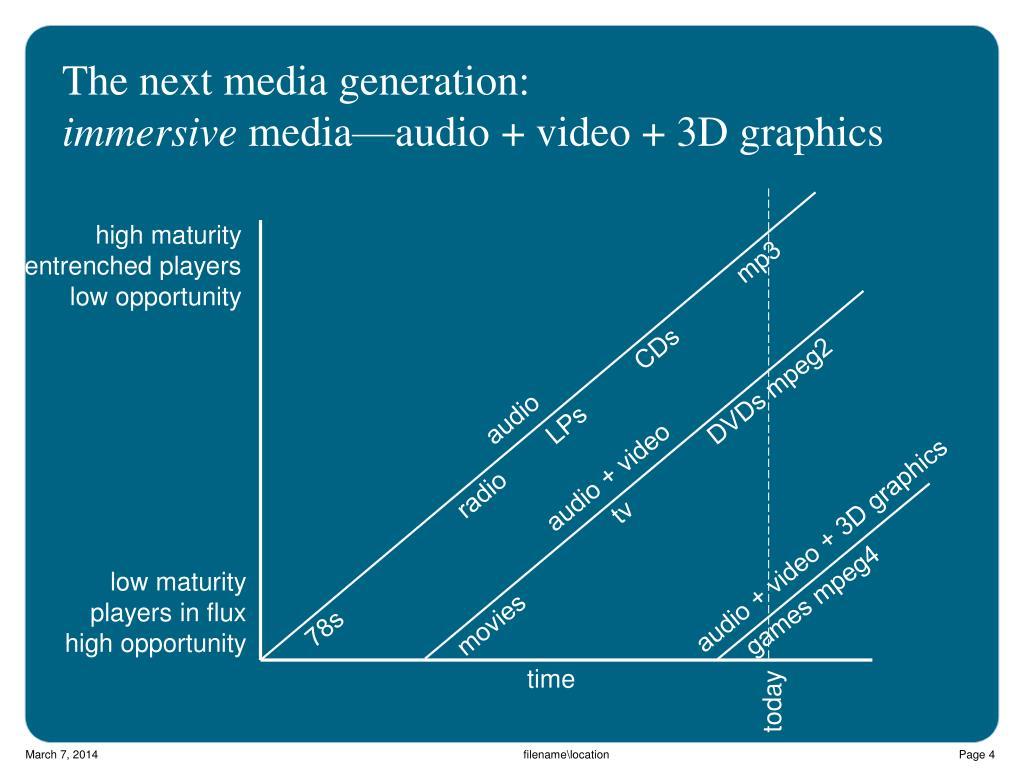 The next media generation: