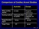 comparison of cardiac arrest studies12