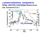 a pinene emissions compared to temp and co 2 exchange mediterranean oak kesselmeire et al