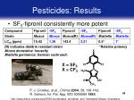 pesticides results