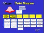 core mission