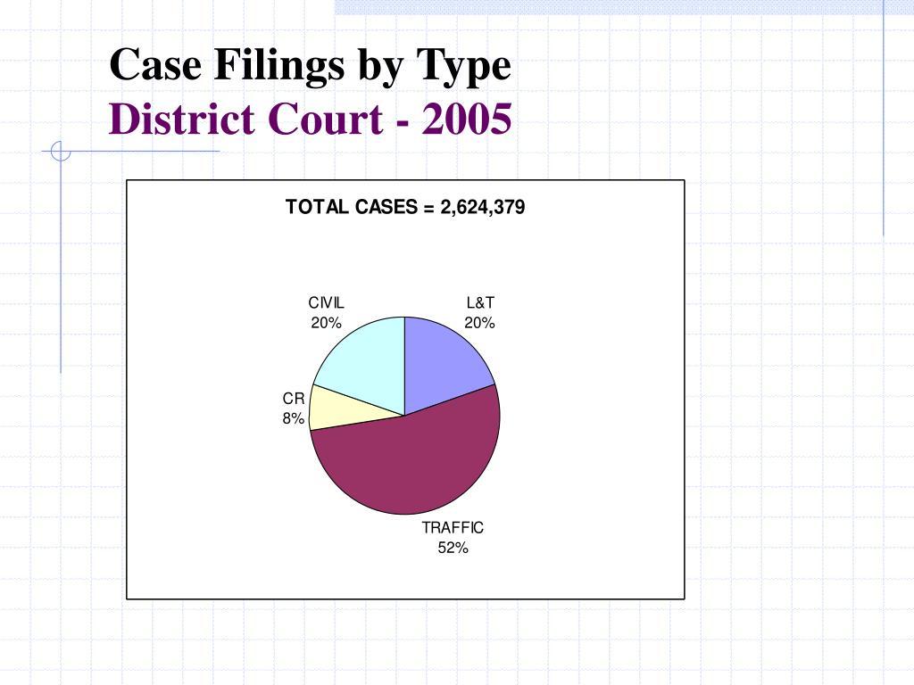 Case Filings by Type