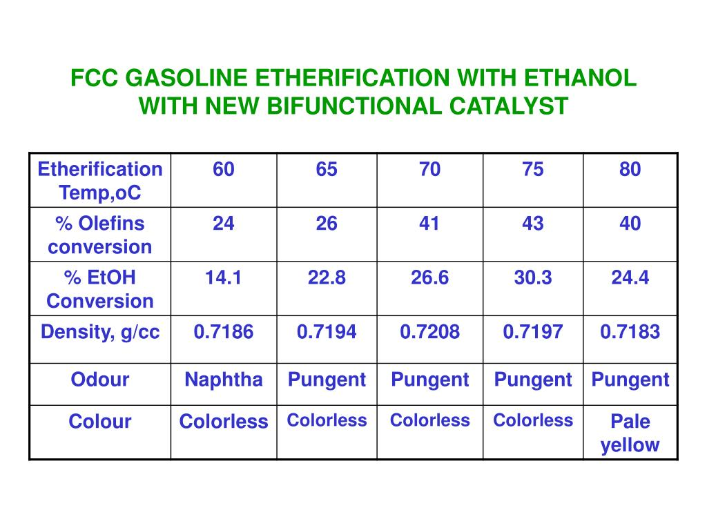 FCC GASOLINE ETHERIFICATION WITH ETHANOL WITH NEW BIFUNCTIONAL CATALYST