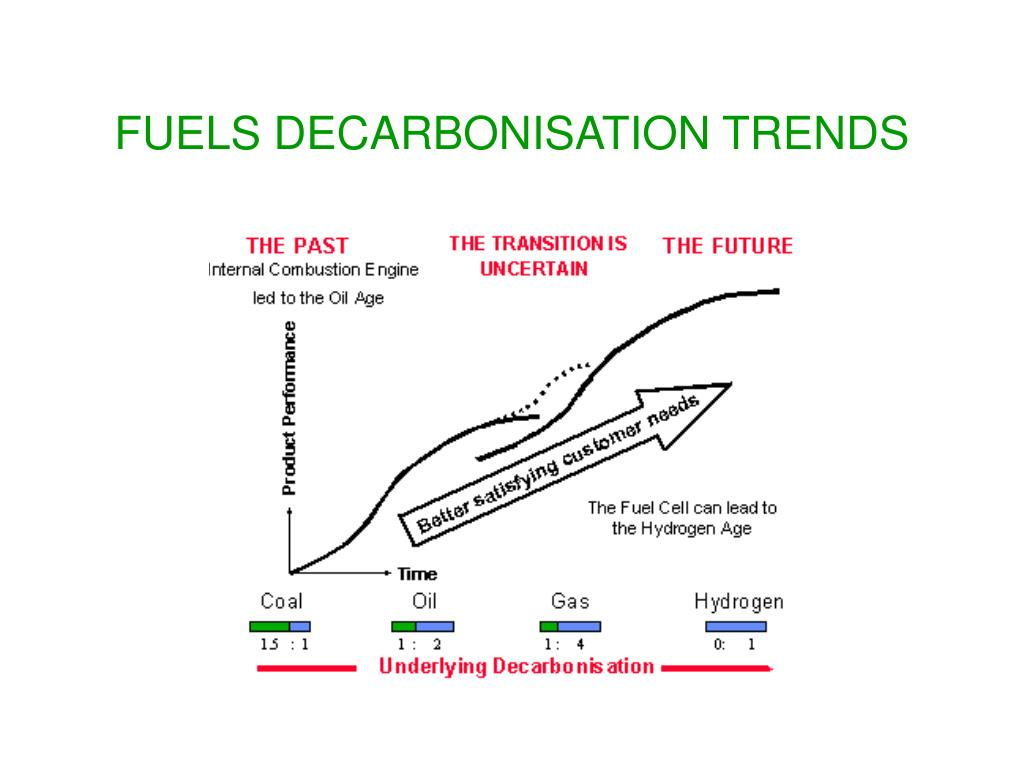 FUELS DECARBONISATION TRENDS