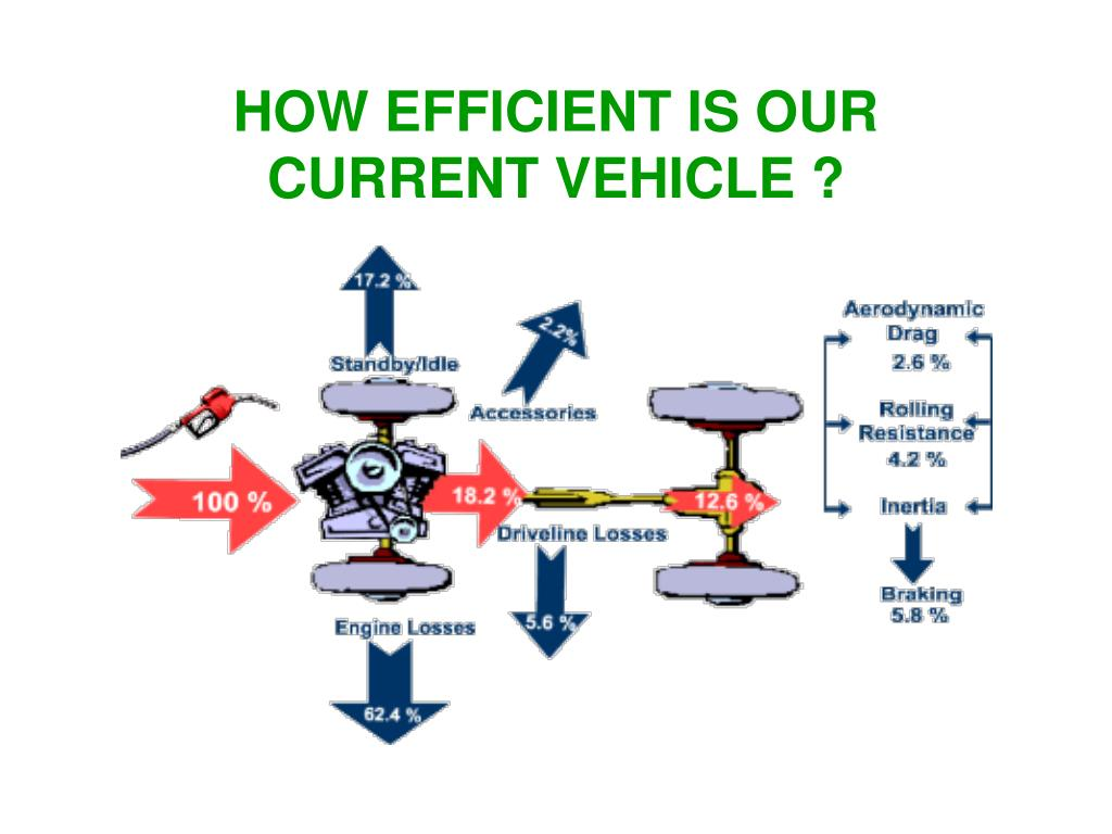 HOW EFFICIENT IS OUR CURRENT VEHICLE ?