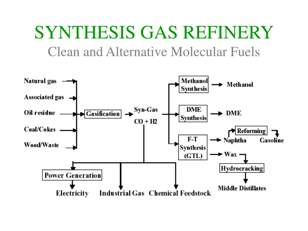 SYNTHESIS GAS REFINERY