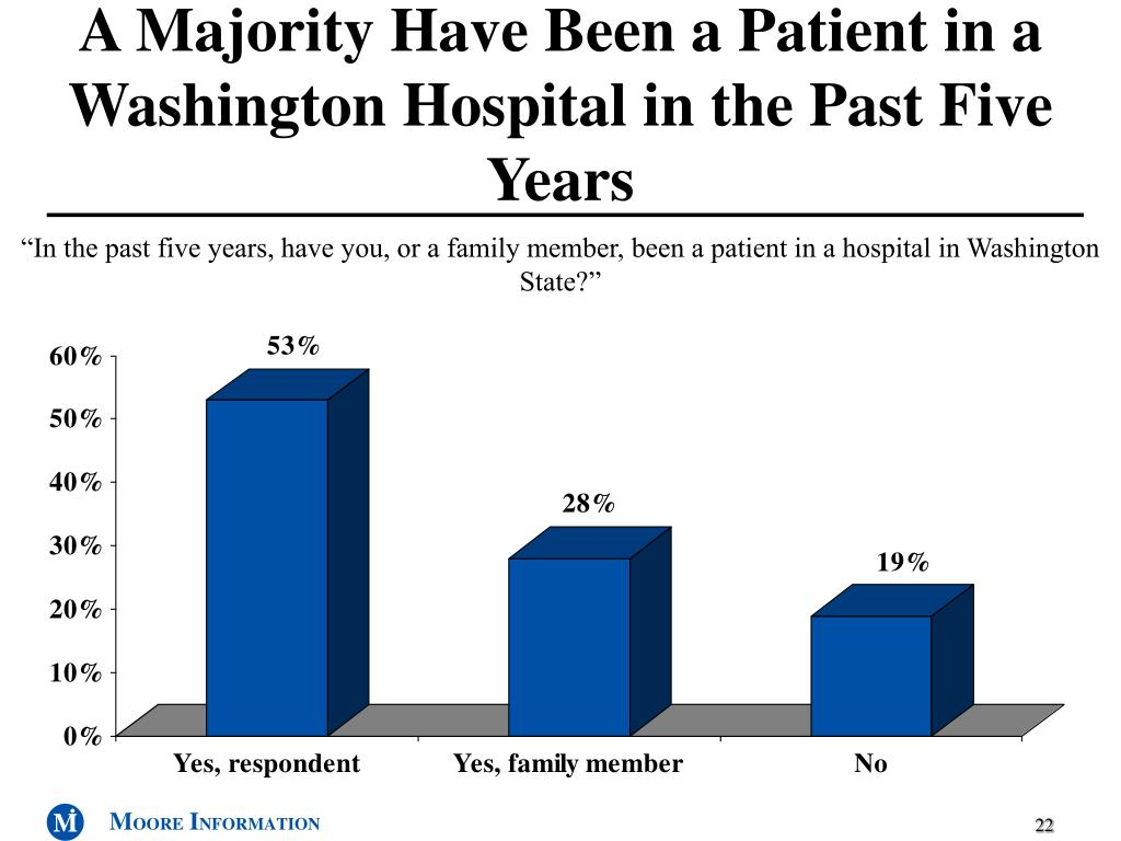 A Majority Have Been a Patient in a Washington Hospital in the Past Five Years