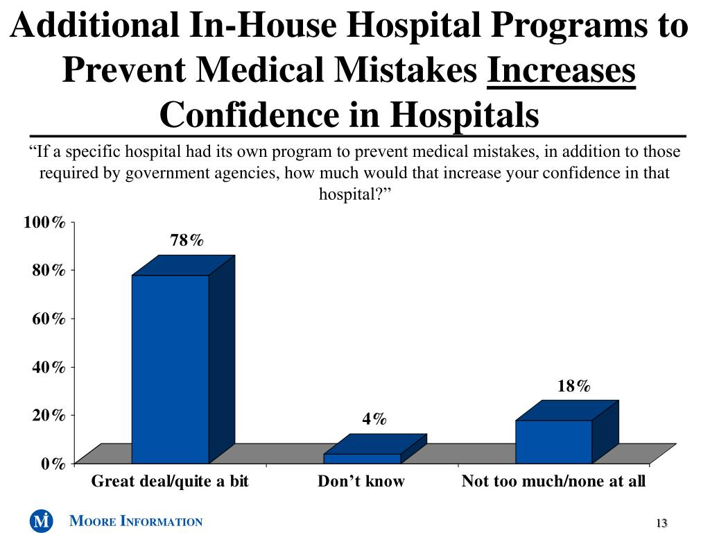 Additional In-House Hospital Programs to Prevent Medical Mistakes