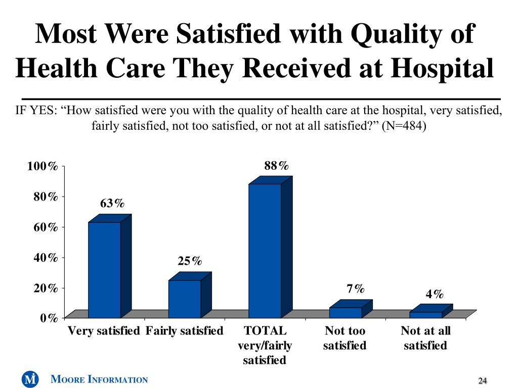 Most Were Satisfied with Quality of Health Care They Received at Hospital